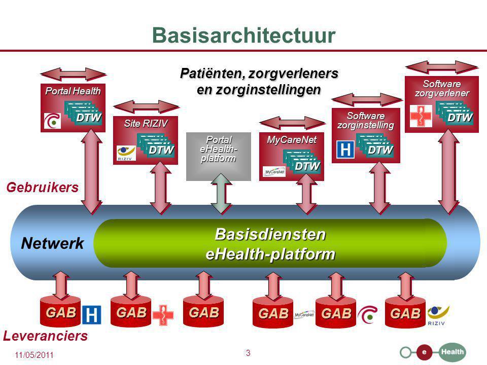 3 11/05/2011 BasisdiensteneHealth-platform Netwerk Basisarchitectuur Patiënten, zorgverleners en zorginstellingen GABGABGAB Leveranciers Gebruikers Po