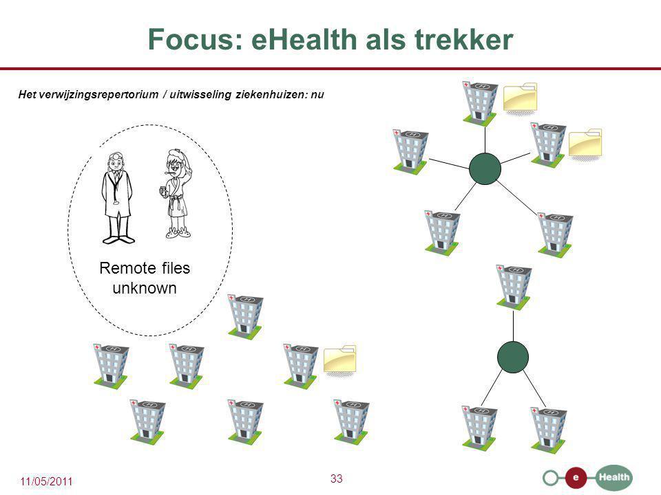 33 11/05/2011 Focus: eHealth als trekker Remote files unknown Het verwijzingsrepertorium / uitwisseling ziekenhuizen: nu