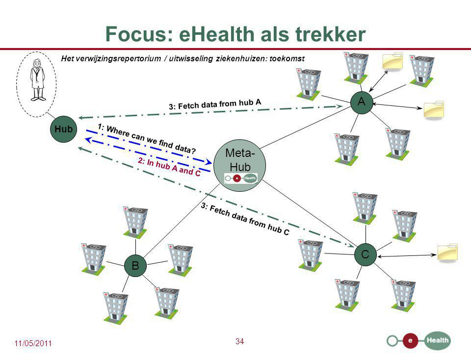 34 11/05/2011 Focus: eHealth als trekker A C B 1: Where can we find data? 3: Fetch data from hub A 3: Fetch data from hub C Meta- Hub 2: In hub A and