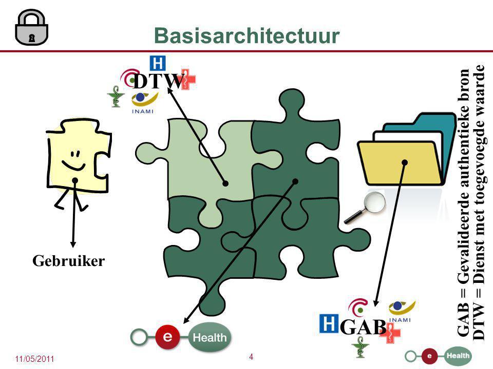 4 11/05/2011 Basisarchitectuur GAB = Gevalideerde authentieke bron DTW = Dienst met toegevoegde waarde Gebruiker DTW GAB