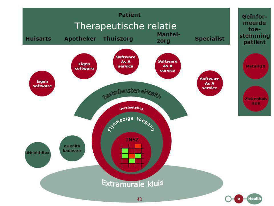 HuisartsApotheker Mantel- zorg ThuiszorgSpecialist Patiënt Therapeutische relatie INSZ Software As A service MetaHUB eHealth kadaster eHealthBox Eigen
