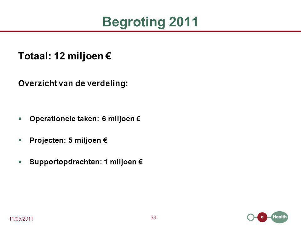 53 11/05/2011 Begroting 2011 Totaal: 12 miljoen € Overzicht van de verdeling:  Operationele taken: 6 miljoen €  Projecten: 5 miljoen €  Supportopdr