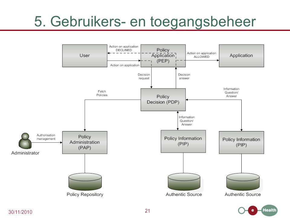 21 30/11/2010 5. Gebruikers- en toegangsbeheer