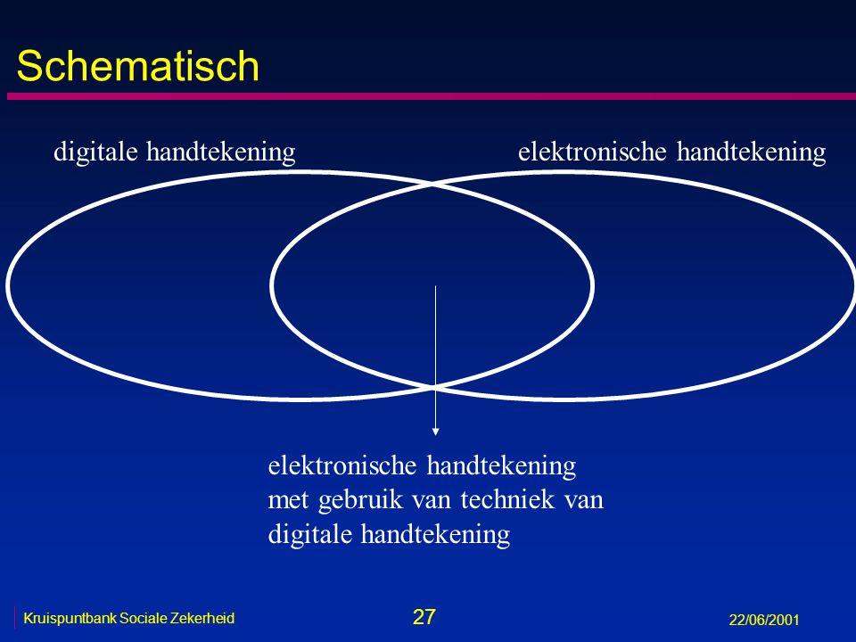 27 Kruispuntbank Sociale Zekerheid 22/06/2001 Schematisch digitale handtekeningelektronische handtekening met gebruik van techniek van digitale handtekening