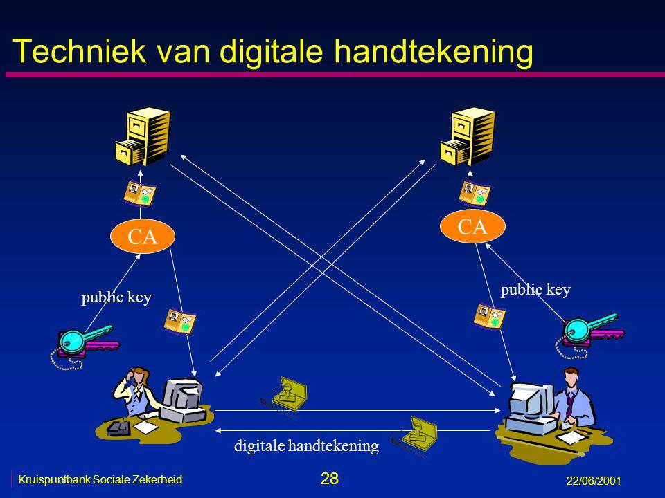 28 Kruispuntbank Sociale Zekerheid 22/06/2001 Techniek van digitale handtekening CA public key digitale handtekening