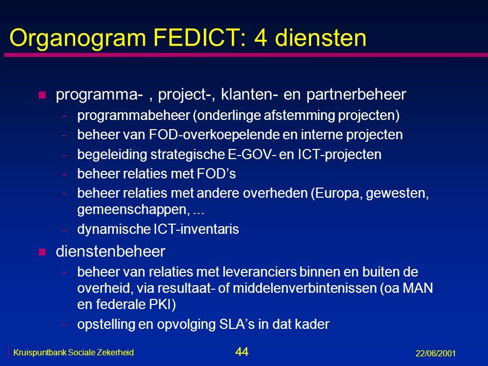 44 Kruispuntbank Sociale Zekerheid 22/06/2001 Organogram FEDICT: 4 diensten n programma-, project-, klanten- en partnerbeheer -programmabeheer (onderlinge afstemming projecten) -beheer van FOD-overkoepelende en interne projecten -begeleiding strategische E-GOV- en ICT-projecten -beheer relaties met FOD's -beheer relaties met andere overheden (Europa, gewesten, gemeenschappen,...