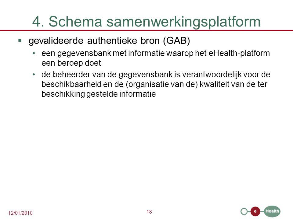 18 12/01/2010 4. Schema samenwerkingsplatform  gevalideerde authentieke bron (GAB) een gegevensbank met informatie waarop het eHealth-platform een be