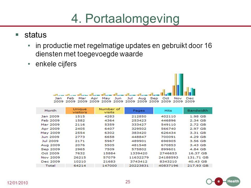 25 12/01/2010 4. Portaalomgeving  status in productie met regelmatige updates en gebruikt door 16 diensten met toegevoegde waarde enkele cijfers