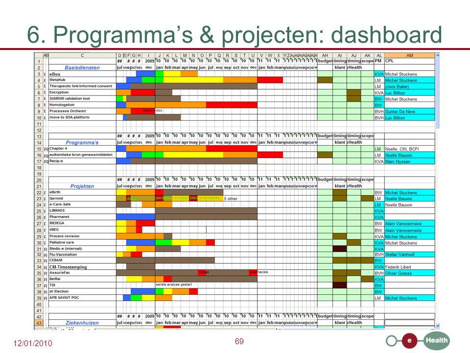 69 12/01/2010 6. Programma's & projecten: dashboard
