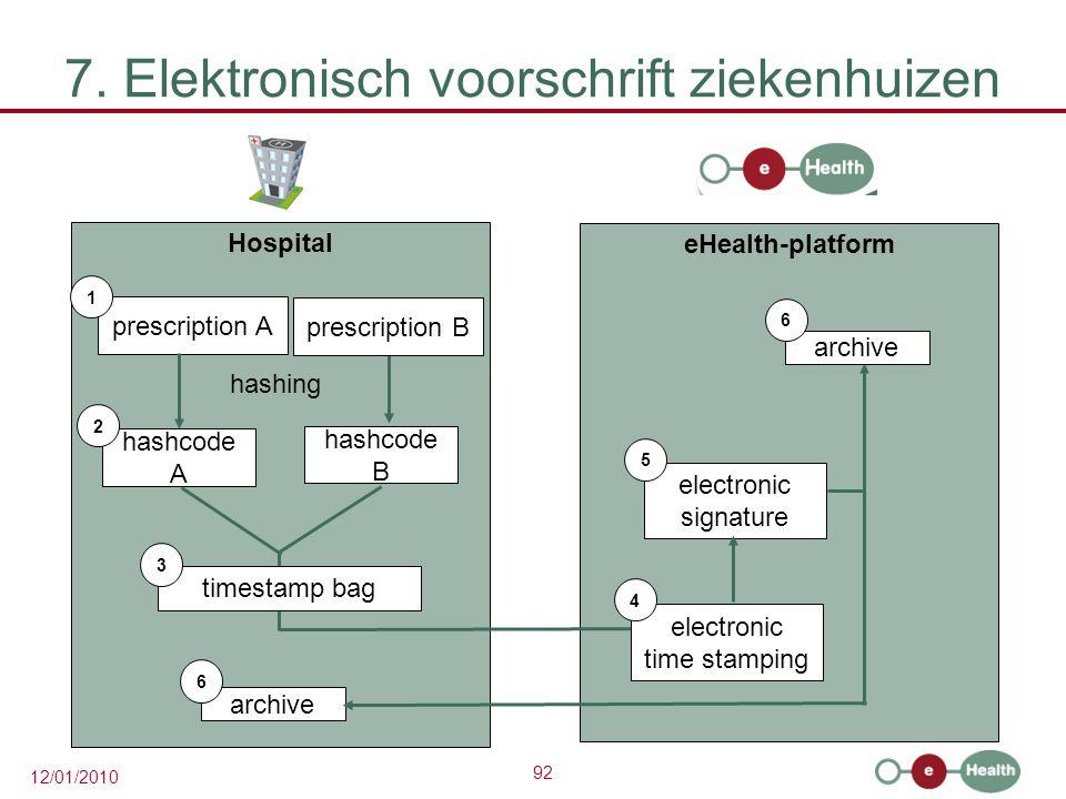92 12/01/2010 7. Elektronisch voorschrift ziekenhuizen Hospital prescription A 1 hashcode A eHealth-platform 2 hashing prescription B hashcode B times