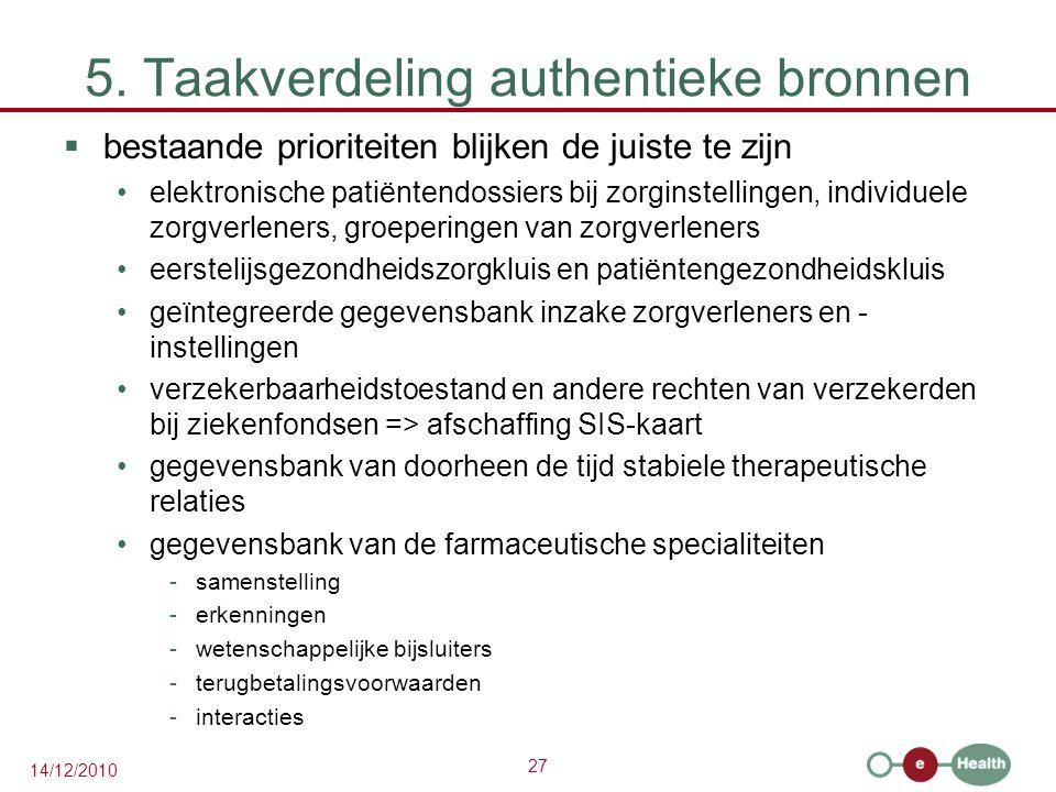 27 14/12/2010 5. Taakverdeling authentieke bronnen  bestaande prioriteiten blijken de juiste te zijn elektronische patiëntendossiers bij zorginstelli