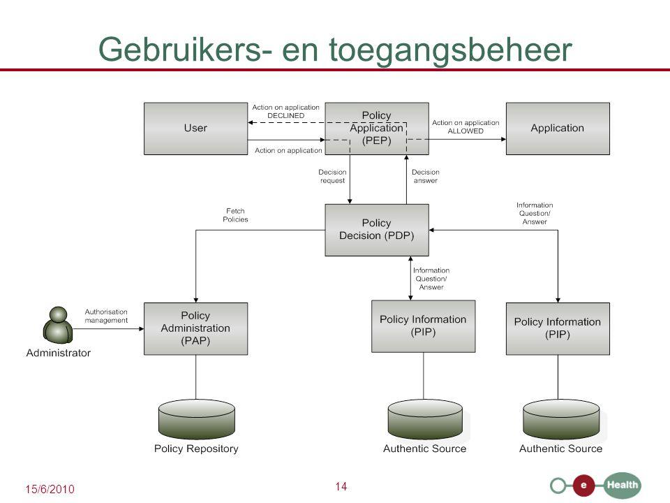 14 15/6/2010 Gebruikers- en toegangsbeheer