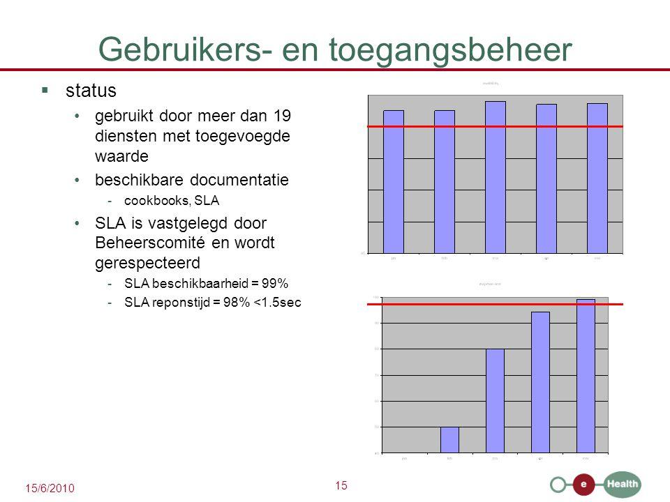 15 15/6/2010 Gebruikers- en toegangsbeheer  status gebruikt door meer dan 19 diensten met toegevoegde waarde beschikbare documentatie -cookbooks, SLA