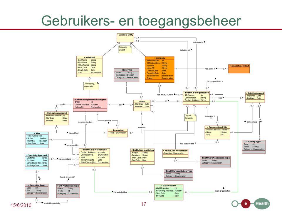 17 15/6/2010 Gebruikers- en toegangsbeheer