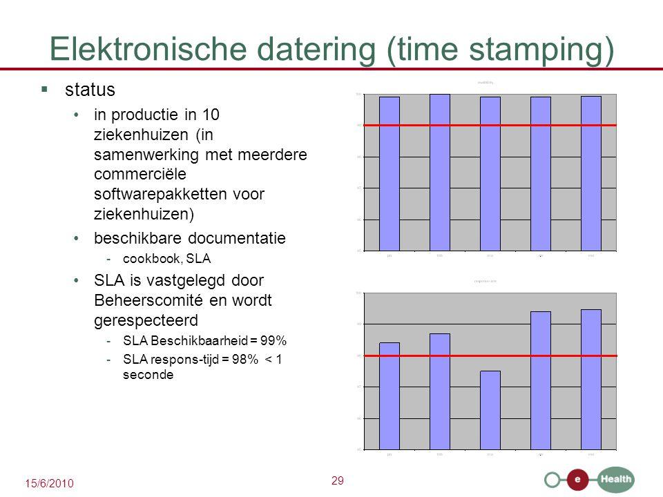 29 15/6/2010 Elektronische datering (time stamping)  status in productie in 10 ziekenhuizen (in samenwerking met meerdere commerciële softwarepakkett