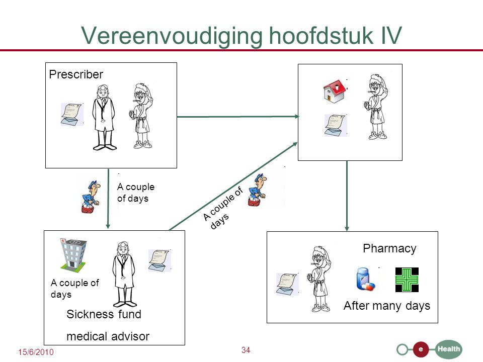 34 15/6/2010 Vereenvoudiging hoofdstuk IV A couple of days After many days Sickness fund medical advisor Prescriber Pharmacy