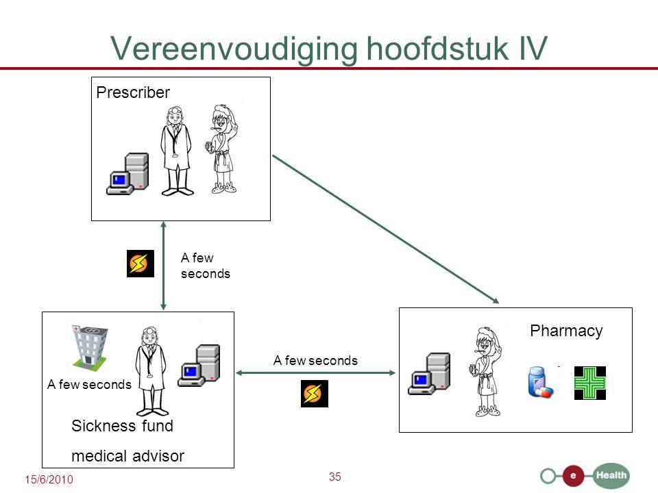 35 15/6/2010 Vereenvoudiging hoofdstuk IV A few seconds Prescriber Sickness fund medical advisor A few seconds Pharmacy