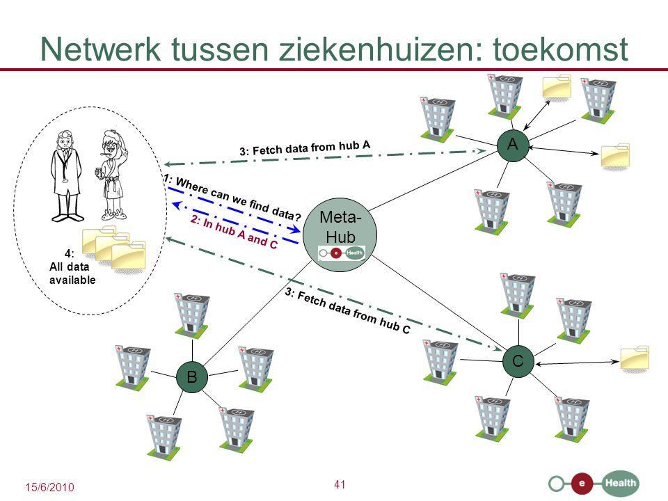 41 15/6/2010 Netwerk tussen ziekenhuizen: toekomst A C B 1: Where can we find data? 3: Fetch data from hub A 3: Fetch data from hub C Meta- Hub 4: All