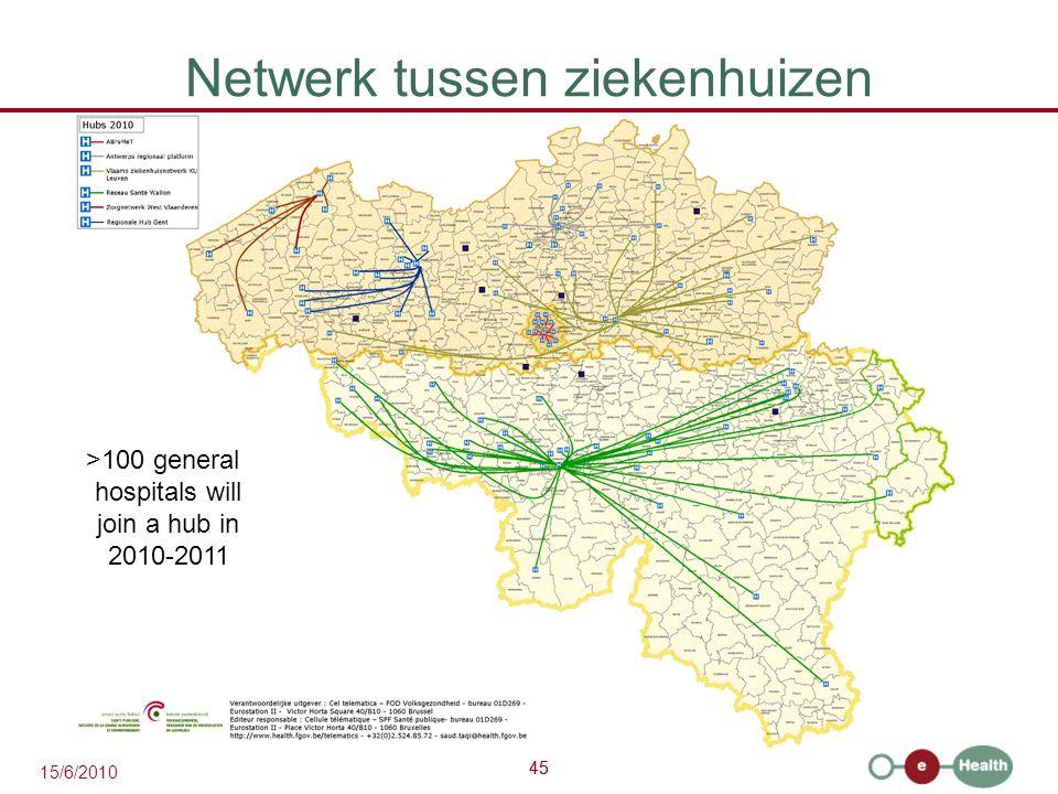 45 15/6/2010 45 Netwerk tussen ziekenhuizen >100 general hospitals will join a hub in 2010-2011