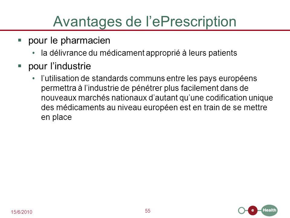 55 15/6/2010 Avantages de l'ePrescription  pour le pharmacien la délivrance du médicament approprié à leurs patients  pour l'industrie l'utilisation