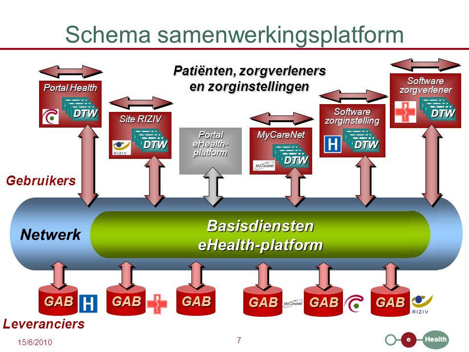 8 15/6/2010 Basisdiensten  volledig operationeel 1.coördinatie van elektronische deelprocessen 2.portaalomgeving (https://www.ehealth.fgov.be)https://www.ehealth.fgov.be 3.geïntegreerd gebruikers- en toegangsbeheer 4.beheer van loggings 5.systeem voor end-to-end vercijfering voor de mededeling van gegevens naar een bestemmeling die gekend is op het moment van de mededeling voor de mededeling van gegevens naar een bestemmeling die niet gekend is op het moment van de mededeling 6.persoonlijke elektronische brievenbus voor elke zorgverlener met beperkte functionaliteiten 7.elektronische datering (time stamping) 8.codering en anonimisering