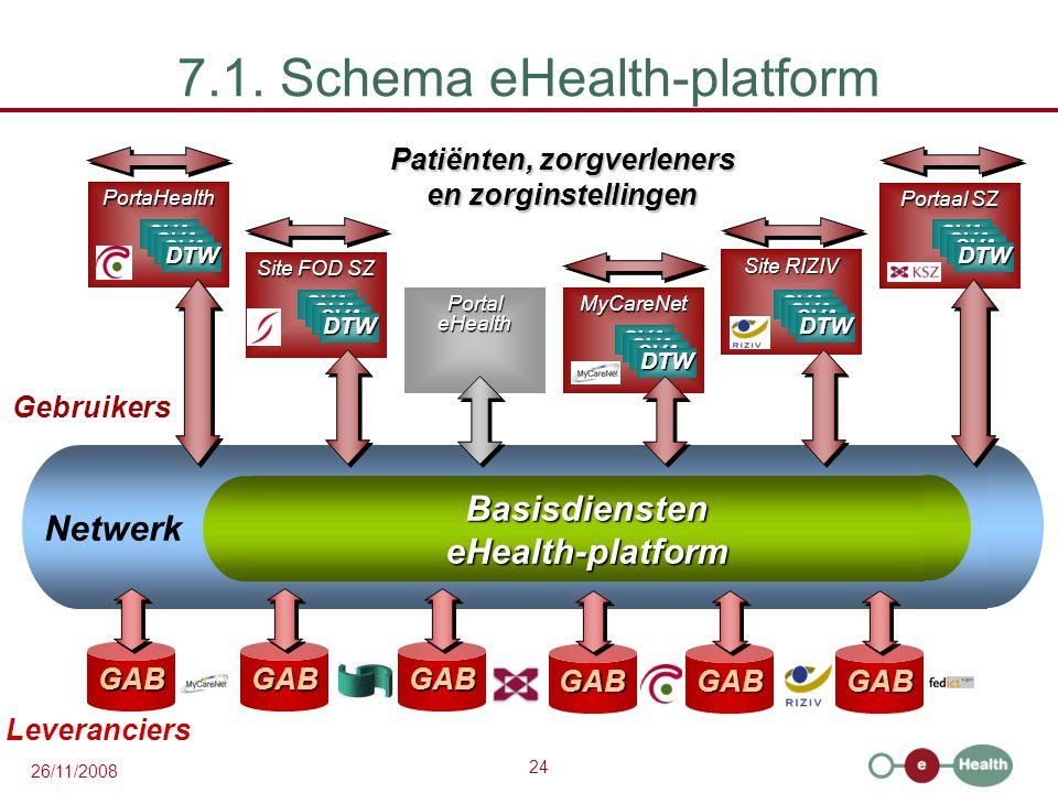 24 26/11/2008 BasisdiensteneHealth-platform Netwerk 7.1. Schema eHealth-platform Patiënten, zorgverleners en zorginstellingen GABGABGAB Leveranciers G