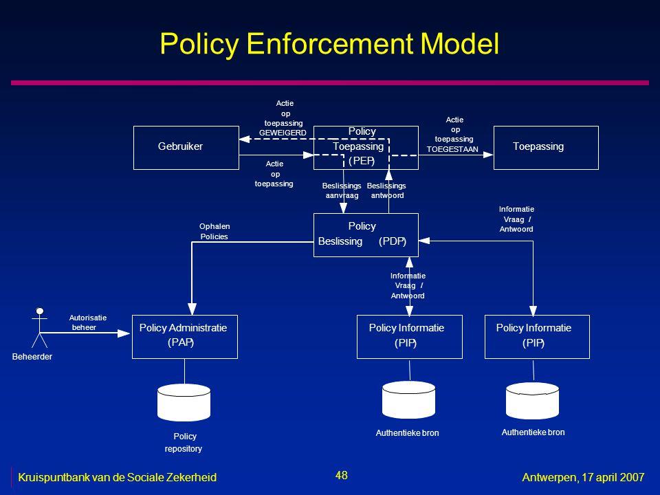 48 Kruispuntbank van de Sociale ZekerheidAntwerpen, 17 april 2007 Policy Enforcement Model Gebruiker Policy Toepassing (PEP) Toepassing Policy Beslissing(PDP) Actie op toepassing Beslissings aanvraag Beslissings antwoord Actie op toepassing TOEGESTAAN Policy Informatie (PIP) Informatie Vraag/ Antwoord Policy Administratie (PAP) Ophalen Policies Authentieke bron Policy Informatie (PIP) Informatie Vraag/ Antwoord Policy repository Actie op toepassing GEWEIGERD Beheerder Autorisatie beheer Authentieke bron