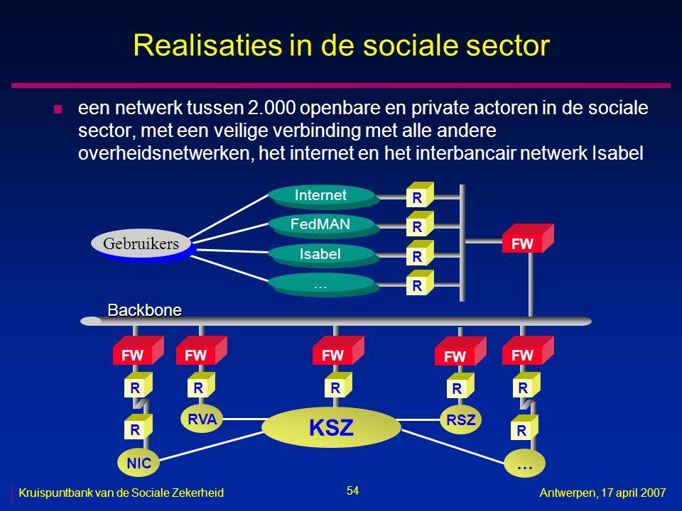 54 Kruispuntbank van de Sociale ZekerheidAntwerpen, 17 april 2007 Realisaties in de sociale sector n een netwerk tussen 2.000 openbare en private actoren in de sociale sector, met een veilige verbinding met alle andere overheidsnetwerken, het internet en het interbancair netwerk Isabel R FW R RVA Gebruikers FW RR R Internet R FedMAN R Isabel … … FW R R NIC Backbone R … RSZ FW R KSZ
