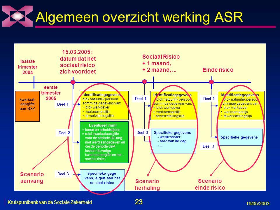 24 19/05/2003 Kruispuntbank van de Sociale Zekerheid 2 3 1 5b C4 RSZ C4 RVA Sociaal verzekerde Werkgever Uitbetalings- instelling Voorbeeld: huidige situatie 4 5a