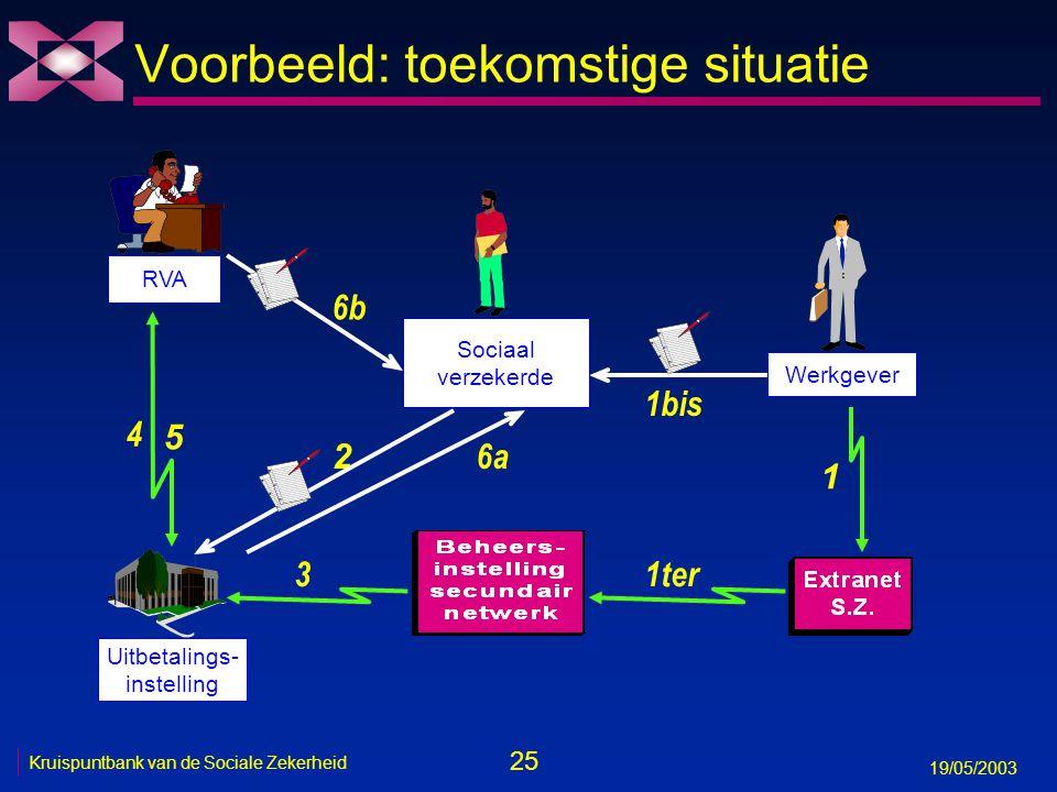 26 19/05/2003 Kruispuntbank van de Sociale Zekerheid Tijdslijn