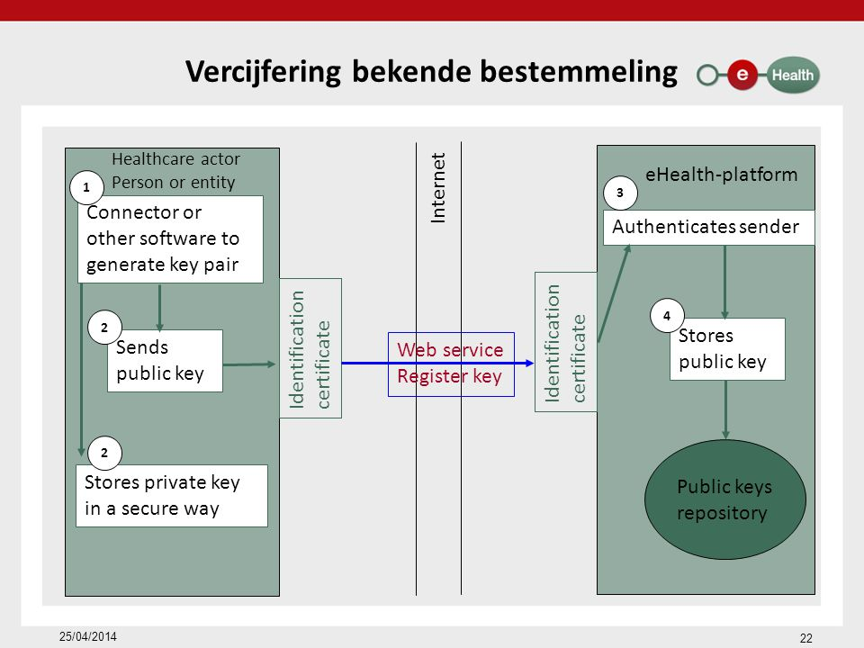 Vercijfering bekende bestemmeling eHealth-platform Healthcare actor Person or entity Internet Identification certificate Identification certificate Web service Register key Connector or other software to generate key pair Sends public key Stores private key in a secure way Public keys repository 1 2 2 Authenticates sender Stores public key 3 4 22 25/04/2014