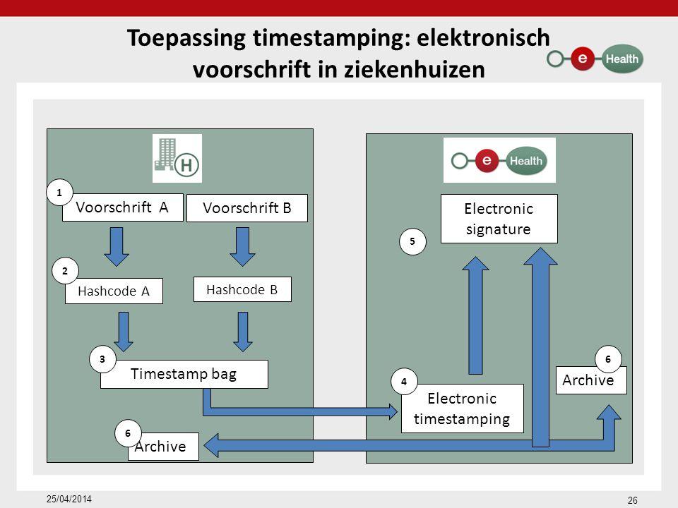 Toepassing timestamping: elektronisch voorschrift in ziekenhuizen Voorschrift A 1 Hashcode A 2 Voorschrift B Hashcode B Timestamp bag Electronic timestamping 4 Electronic signature 5 Archive 6 63 26 25/04/2014