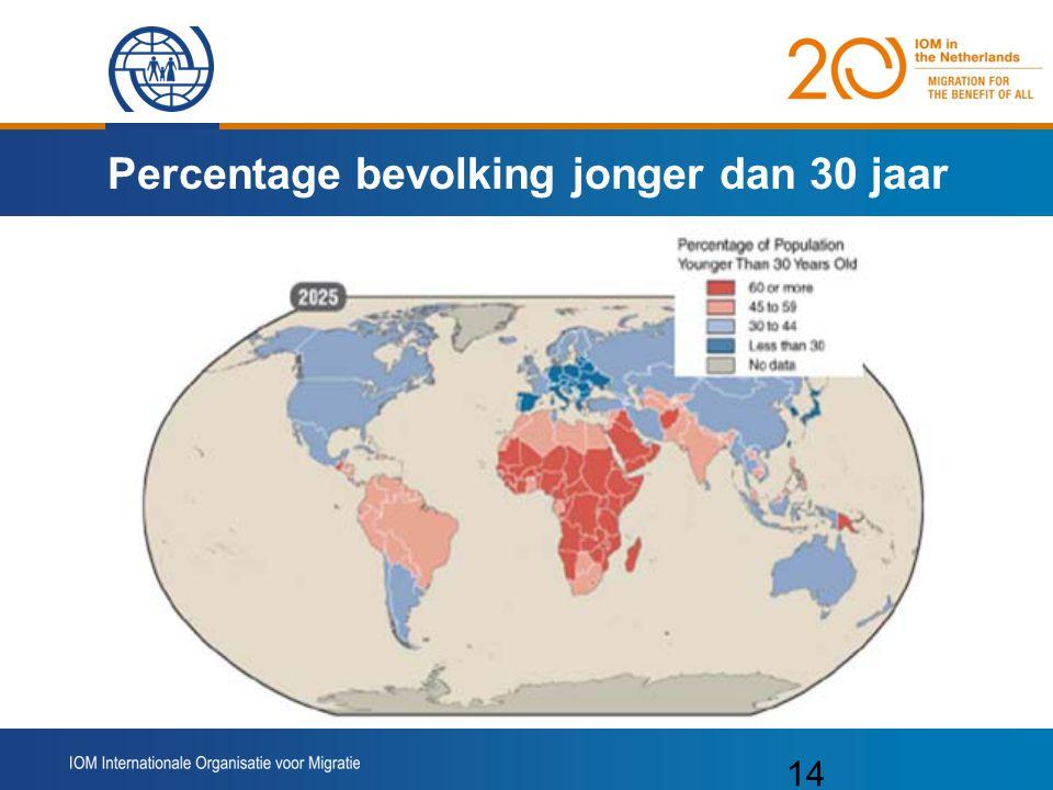 14 Percentage bevolking jonger dan 30 jaar