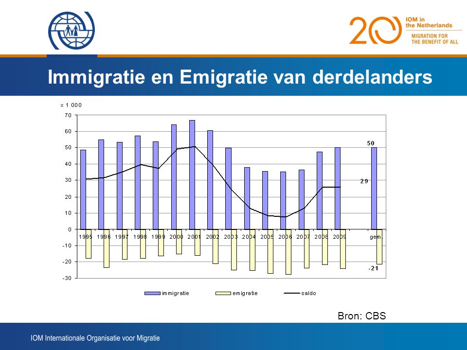 Immigratie en Emigratie van derdelanders Bron::CBS