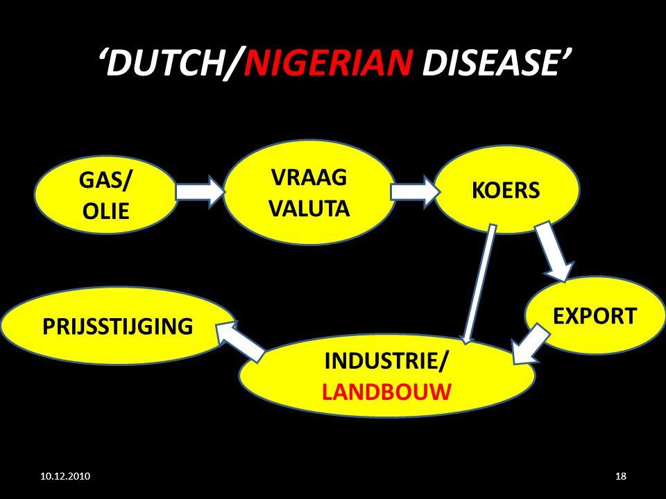 'DUTCH/NIGERIAN DISEASE' 10.12.201018 GAS/ OLIE KOERS EXPORT VRAAG VALUTA INDUSTRIE/ LANDBOUW PRIJSSTIJGING