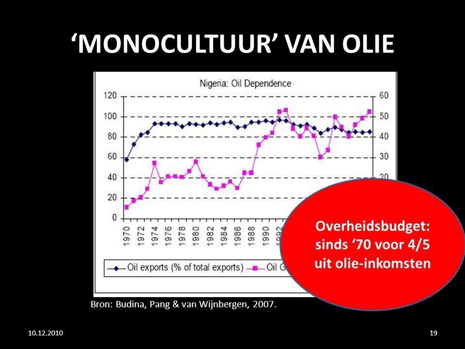 'MONOCULTUUR' VAN OLIE 10.12.201019 Bron: Budina, Pang & van Wijnbergen, 2007. Overheidsbudget: sinds '70 voor 4/5 uit olie-inkomsten