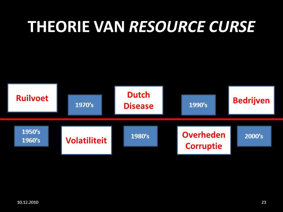 THEORIE VAN RESOURCE CURSE 10.12.201023 Ruilvoet Volatiliteit Dutch Disease Overheden Corruptie Bedrijven 1950's 1960's 1970's 1980's 1990's 2000's