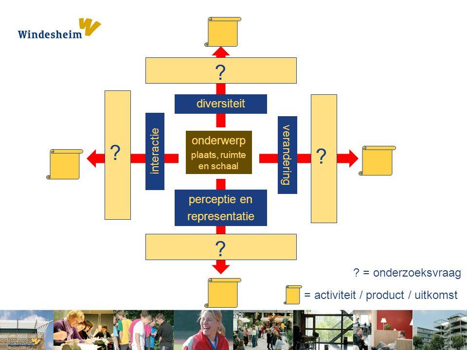 onderwerp plaats, ruimte en schaal diversiteit perceptie en representatie interactie ? = onderzoeksvraag verandering = activiteit / product / uitkomst