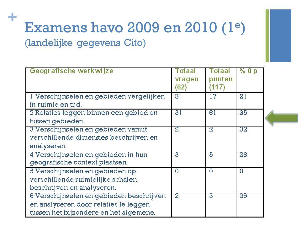 + Examens havo 2009 en 2010 (1 e ) (landelijke gegevens Cito)