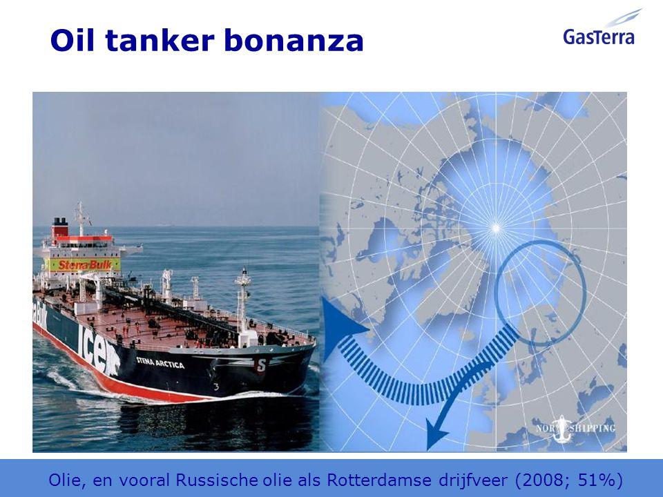 Gas predominantly in pipes – limited LNG Europa met aardgas via leidingen en toekomstig via LNG.