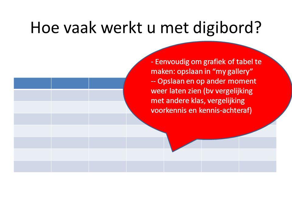 """Hoe vaak werkt u met digibord? - Eenvoudig om grafiek of tabel te maken: opslaan in """"my gallery"""" -- Opslaan en op ander moment weer laten zien (bv ver"""