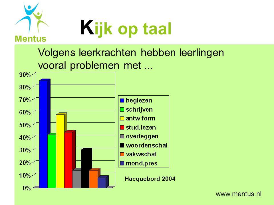 K ijk op taal Mentus www.mentus.nl Volgens leerkrachten hebben leerlingen vooral problemen met... Hacquebord 2004