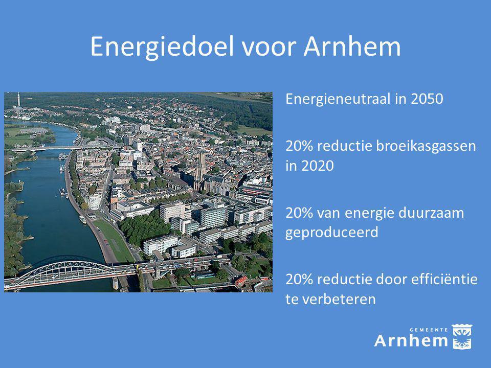 Energiedoel voor Arnhem Energieneutraal in 2050 20% reductie broeikasgassen in 2020 20% van energie duurzaam geproduceerd 20% reductie door efficiëntie te verbeteren