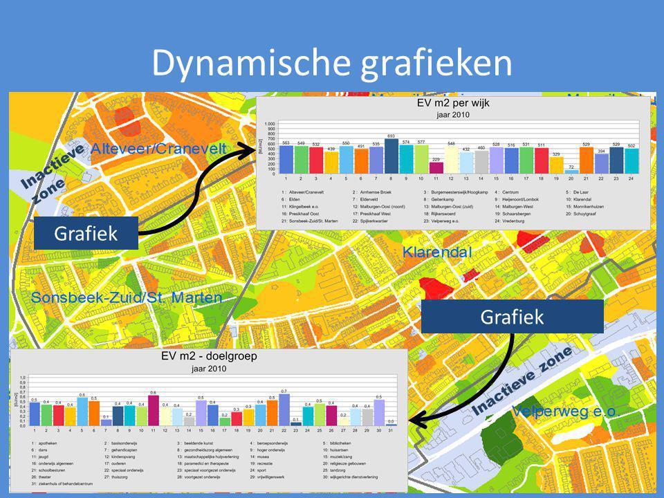Dynamische grafieken Grafiek Inactieve zone Inactieve zone
