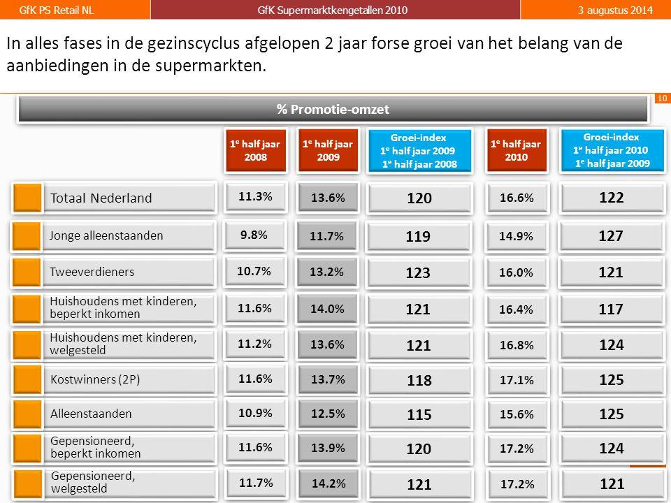 10 GfK PS Retail NLGfK Supermarktkengetallen 20103 augustus 2014 13.6% Totaal Nederland % Promotie-omzet 1 e half jaar 2009 1 e half jaar 2009 1 e hal