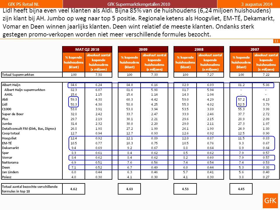 11 GfK PS Retail NLGfK Supermarktkengetallen 20103 augustus 2014 Lidl heeft bijna even veel klanten als Aldi. Bijna 85% van de huishoudens (6,24 miljo