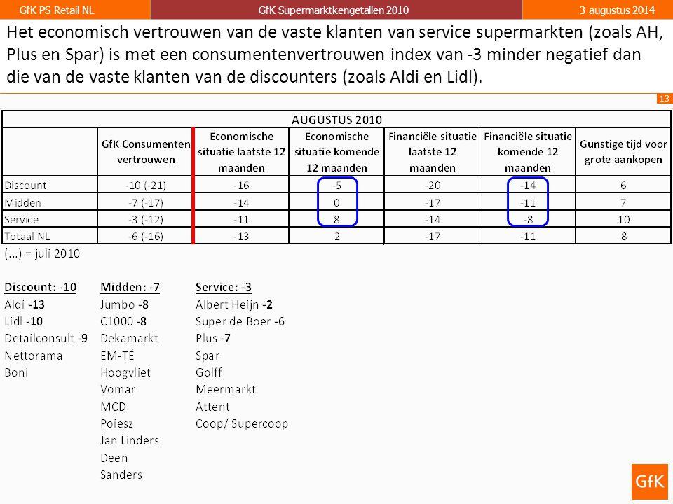 13 GfK PS Retail NLGfK Supermarktkengetallen 20103 augustus 2014 Het economisch vertrouwen van de vaste klanten van service supermarkten (zoals AH, Pl