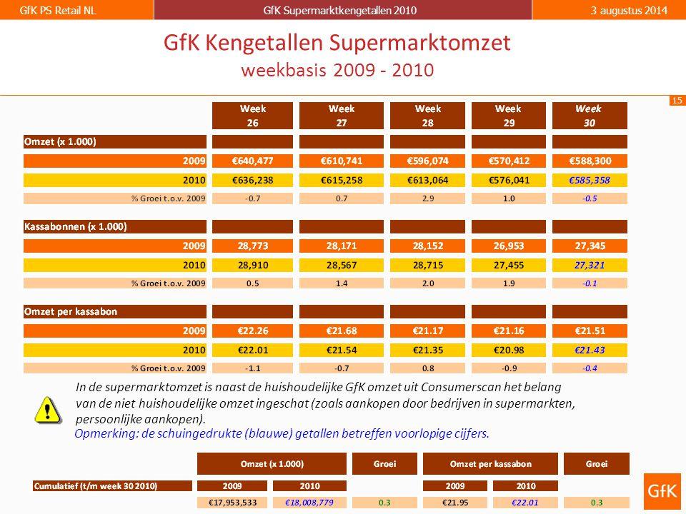 15 GfK PS Retail NLGfK Supermarktkengetallen 20103 augustus 2014 GfK Kengetallen Supermarktomzet weekbasis 2009 - 2010 Opmerking: de schuingedrukte (b