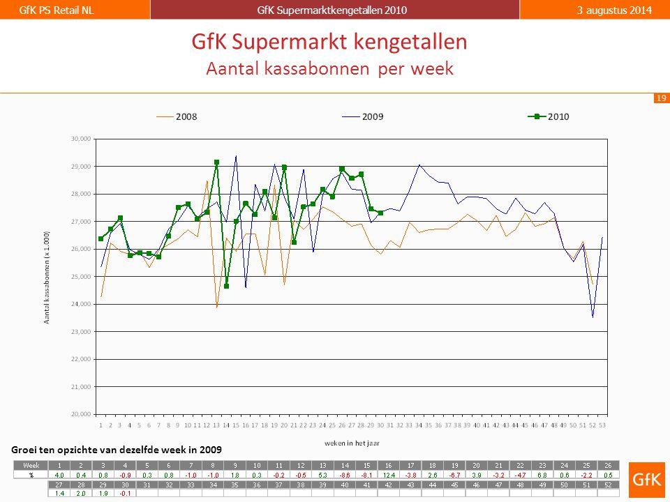 19 GfK PS Retail NLGfK Supermarktkengetallen 20103 augustus 2014 GfK Supermarkt kengetallen Aantal kassabonnen per week Groei ten opzichte van dezelfd