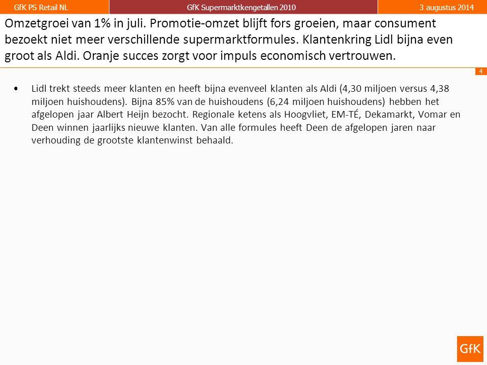 4 GfK PS Retail NLGfK Supermarktkengetallen 20103 augustus 2014 Lidl trekt steeds meer klanten en heeft bijna evenveel klanten als Aldi (4,30 miljoen